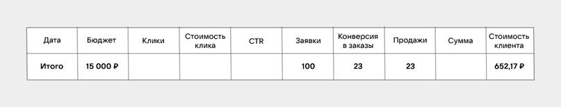 Как посчитать стоимость привлечения клиента?, изображение №16